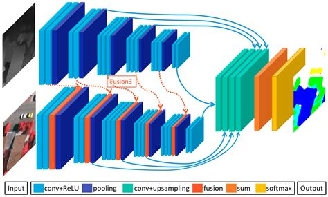 remote sensing  full text effective fusion