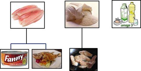 imagenes de animales y sus derivados derivados de los animales derivados del pescado