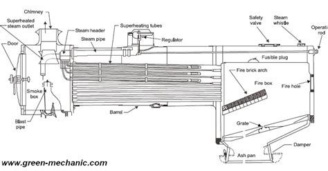 steam locomotive boiler diagram steam engine diagram steam locomotive diagram wiring diagram odicis