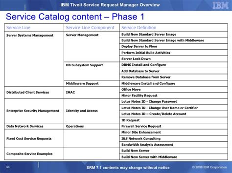 itil service catalogue template exle service portfolio pictures to pin on