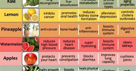vegetables and their benefits amazing health benefits of 20 fruits and vegetables