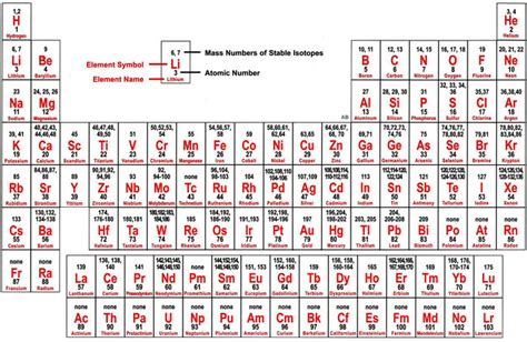 printable periodic table isotopes isotopes radiation stem physical science pinterest