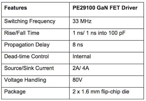 gan transistor driver peregrine semiconductor unveils the world s fastest gan fet driver peregrine semiconductor