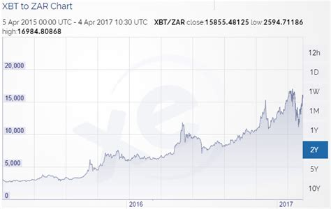 bitcoin xe chart how much you would have made today if you invested in