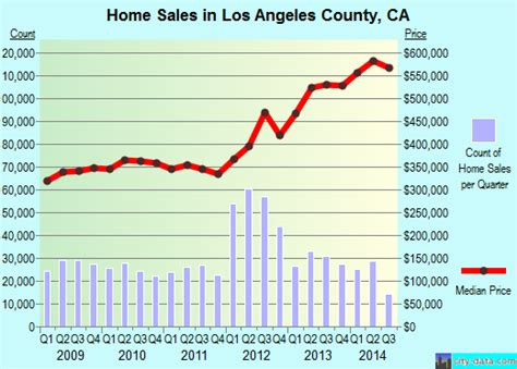L Cost los angeles county california detailed profile houses
