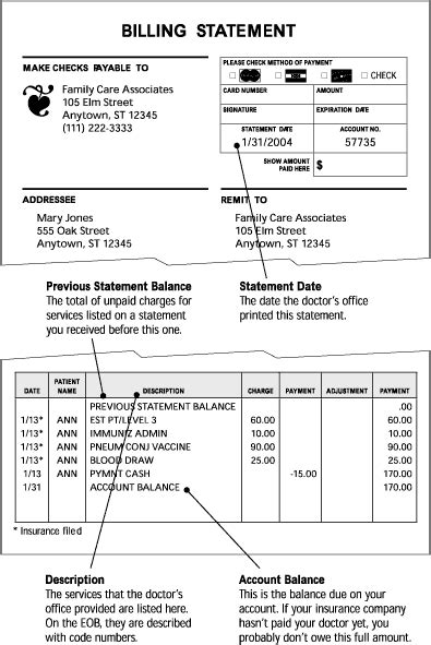 Understanding Your Medical Bills Familydoctor Org Billing Statement Template Pdf