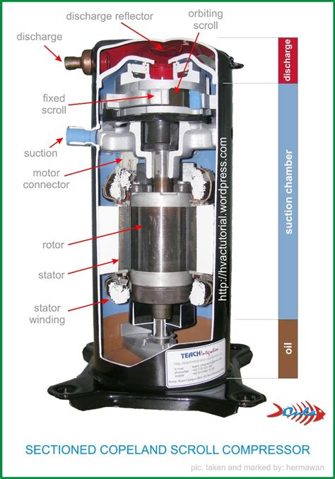 compressors mechanism typescopeland scroll compressor