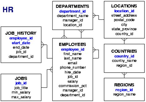 hr schema tables data diagrams