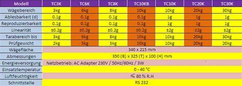 farben waage tc a 3kg 0 5g pr 228 zisionswaage tischwaage digital waage ebay
