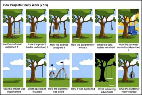 project management swing funny computer jokes will and guy s humour