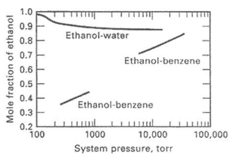 pressure swing distillation hyper tvt on line thermische verfahrenstechnik