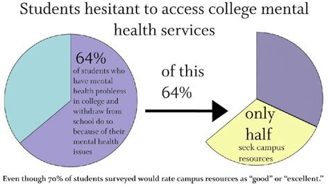Bedroom Window Covering Ideas by Hughes Mental Health Stigma On College Campuses Needs