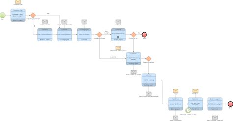 how to draw business process diagram process flowchart bpmn 2 0 business process elements