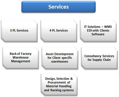 Mba Supply Chain Management In Dubai by Supply Chain Management Dubai Warehousing Distribution Dubai