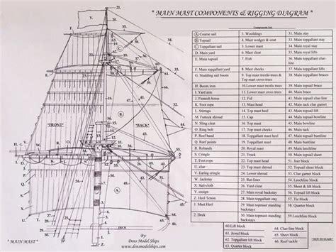 ship rigging diagram build a model boat plans nilaz