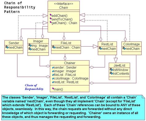 chain responsibility pattern java exle chain of responsibility uml best chain 2018