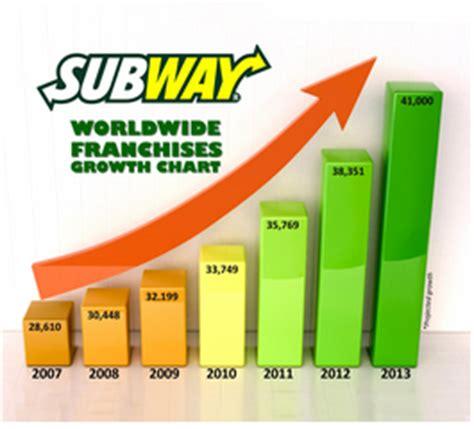 Franchise Teh Racik start a subway franchise business subway franchise