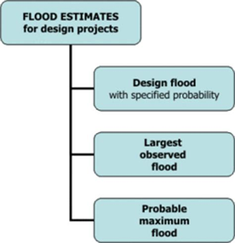 design flood meaning design flood e learning platform for ifm