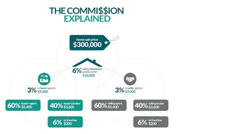 the real estate commission explained realtor 174