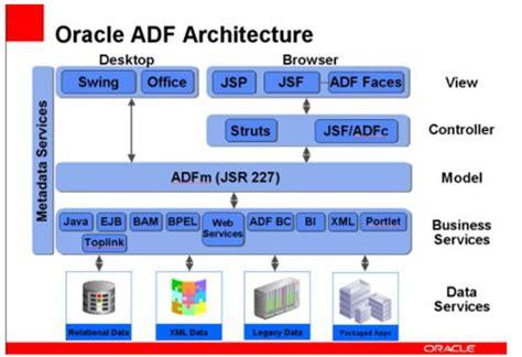 design application framework oracle adf website development services hcl technologies