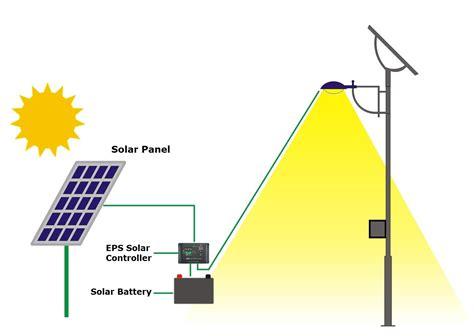 solar electricity diagram dolgular
