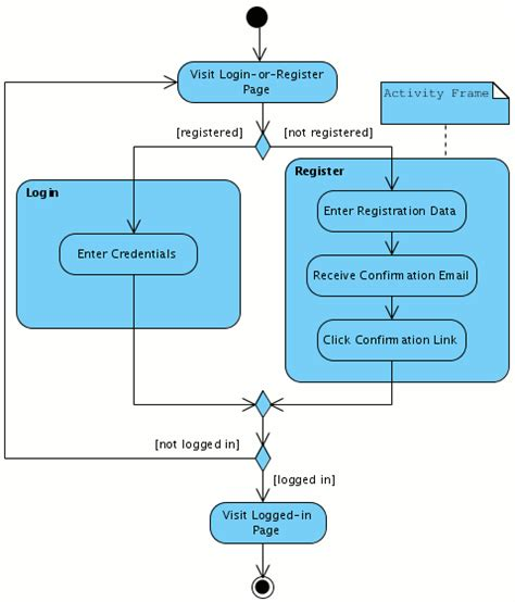 use diagram for login page activity diagram login or register modeling