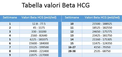 gestazionale gemelli valori beta hcg per riconoscere gravidanza gemellare