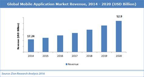 market mobile app global mobile application market industry analysis size