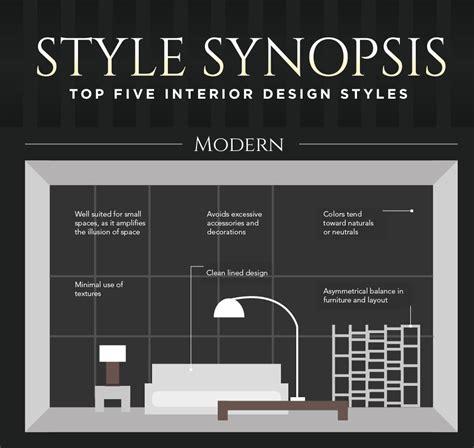 top  interior design styles   describes