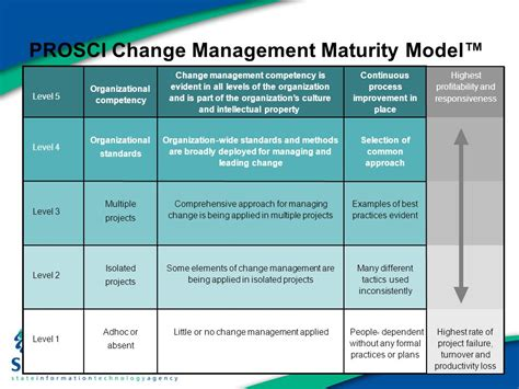 Change Management Its Relevance To Occupational Social Work In Bringing About A Transformed Social Responsiveness Scale 2 Template