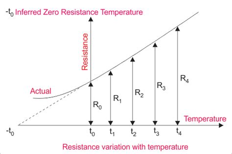 high temperature power resistors electrical resistance and laws of resistance electrical4u