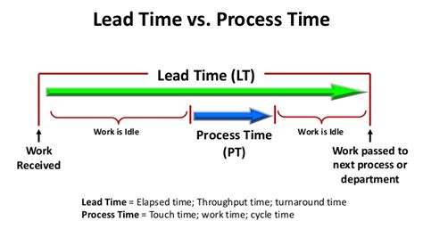 lead time  process time