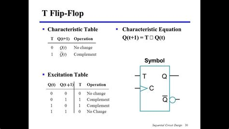 t flip flop table characteristic table and excitation table of t flip flop
