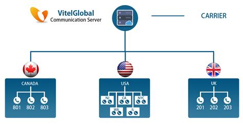 best sip providers best sip trunk providers solutions for trunking vitel