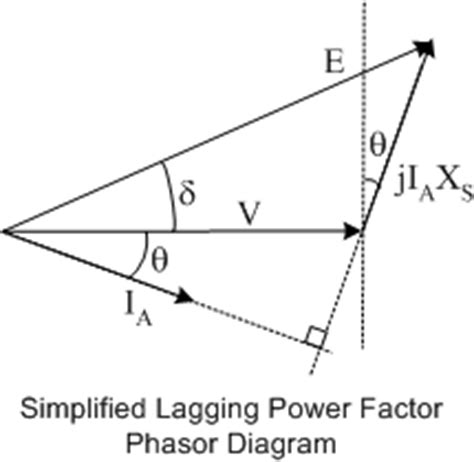 phasor diagram power factor electrical machines synchronous generator power limits