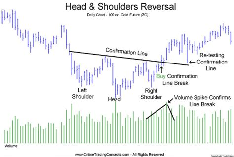 volume pattern analysis head and shoulders volume confirmation