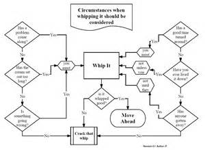 Sandwich Shop Floor Plan the 24 most important flowcharts of all time