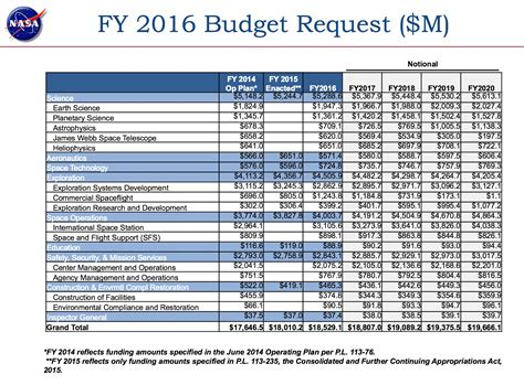 Budgeting Research Proposal Facilities Management Budget Template