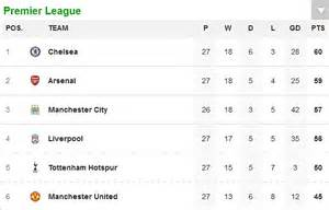 epl table winners manchester united manager david moyes can rip up shopping