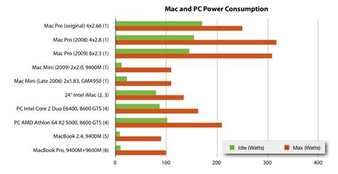 mac and pc power consumption inconsequence