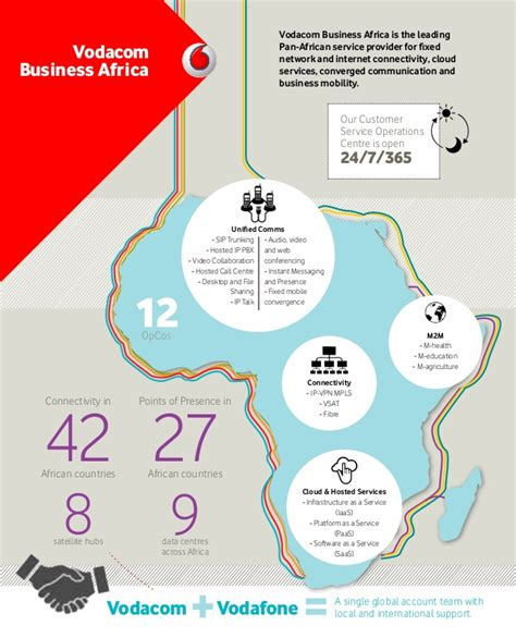 site like vodacom introducing vodacom business africa your ict solutions