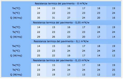 shock termico riscaldamento a pavimento riscaldamento pavimento a secco ribassato