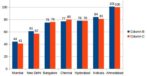 better index ranking counterview smart city ahmedabad ranking worst in india