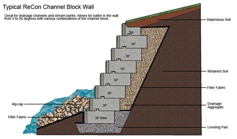 retaining wall section select structural retaining wall structures