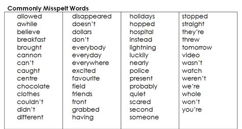 new year spelling words year five spelling words boxfirepress