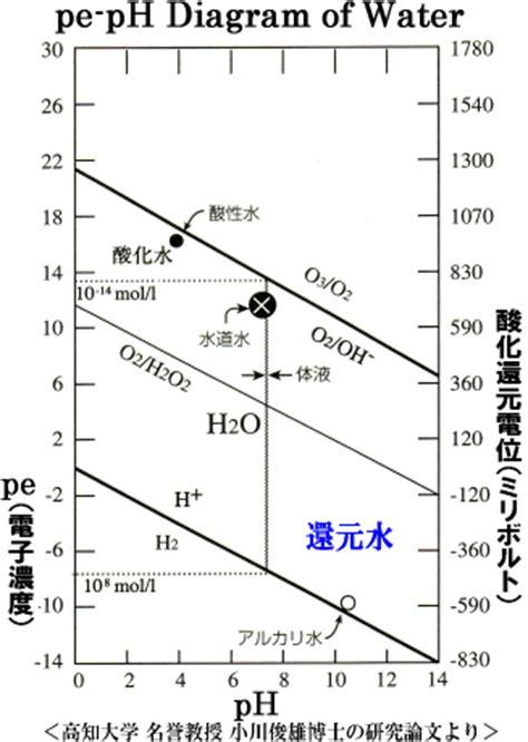 pe diagram pe ph diagrams related keywords pe ph diagrams