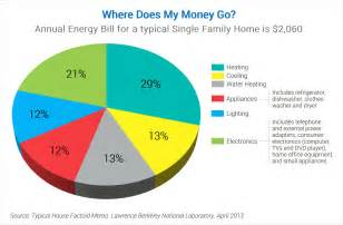 how much did i buy my house for where does my money go products energy star