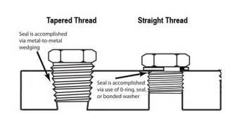 Straight thread versus tapered thread jpg