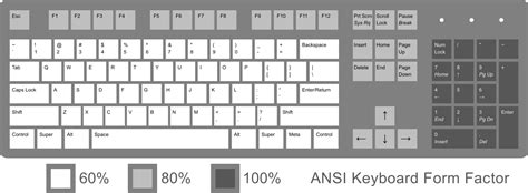 keyboard layout standard typing characters with ansi keyboard lacking the key these