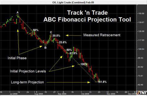 fibonacci and chart pattern trading tools fibonacci trading software